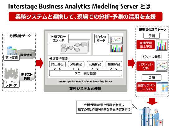 Interstage Business Analytics Modeling Serverとは