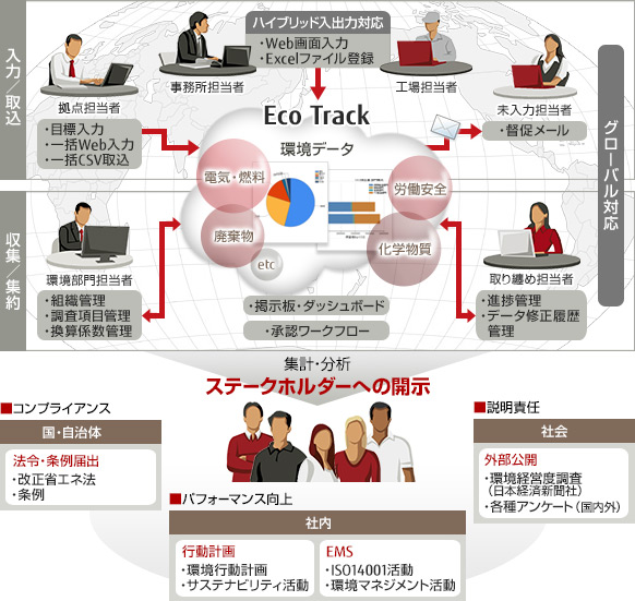 Eco Track利用イメージの図