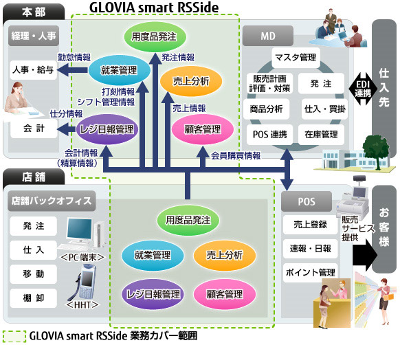GLOVIA smart RSSide 概要図