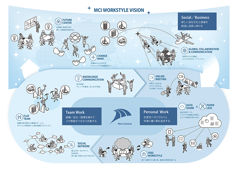 MCI WORKSTYLE VISION