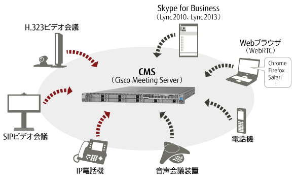 Cisco Meeting Server 概念図