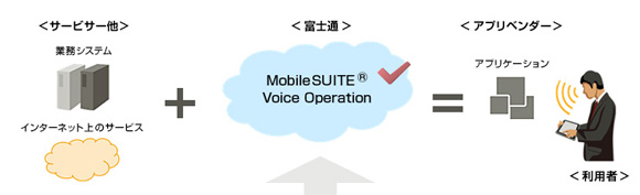 MobileSUITER Voice Operation イメージ図