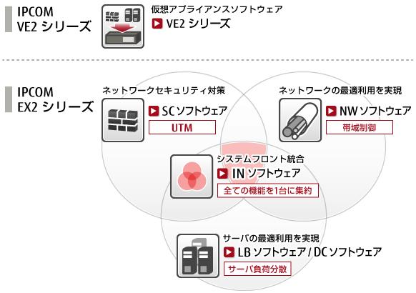 ipcom ex2 ファームウェア