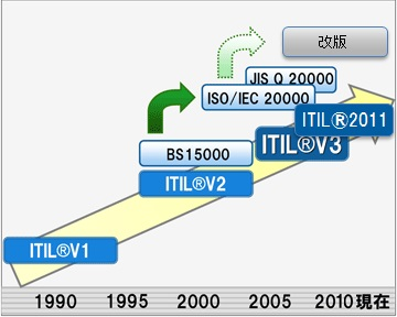 ITIL®の歩み