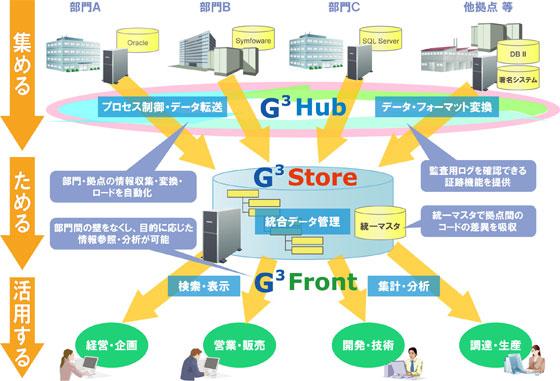 fujitsu ビジネスアプリケーション baseon g3 fujitsu japan