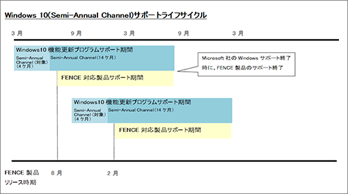 図4.Windows® 10(Semi-Annual Channel)サポートサイクル