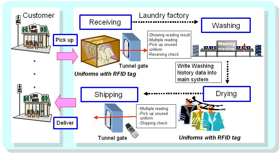 case study applications of rfid in retail business
