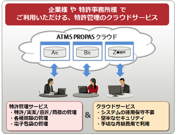 ATMS PROPASとは