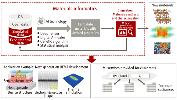 We are engaging in the research on Materials Informatics (MI), which is a new method for material development by creating a database of development data of a huge number of materials and devices accumulated by Fujitsu for a long time, and using AI and HPC for its analysis.