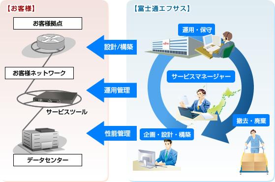 (新潟)工程管理(全工程に介入・管理職候補)JASDAQ上場企業のグループ会社/社会貢献性の高い商材