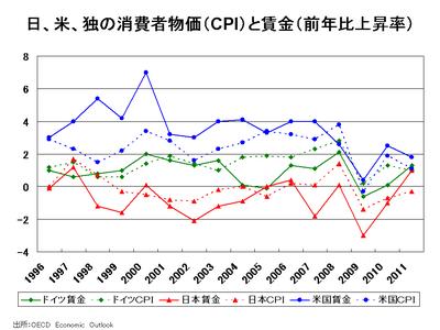日、米、独の消費者物価(CPI)と賃金(前年比上... 米国は日本のようなデフレにはならない :