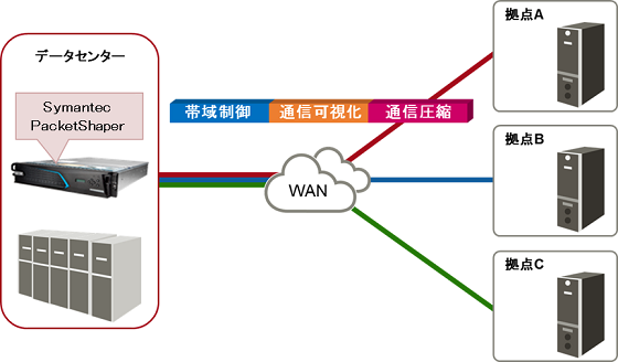 Blue Coat PacketShaper設置例