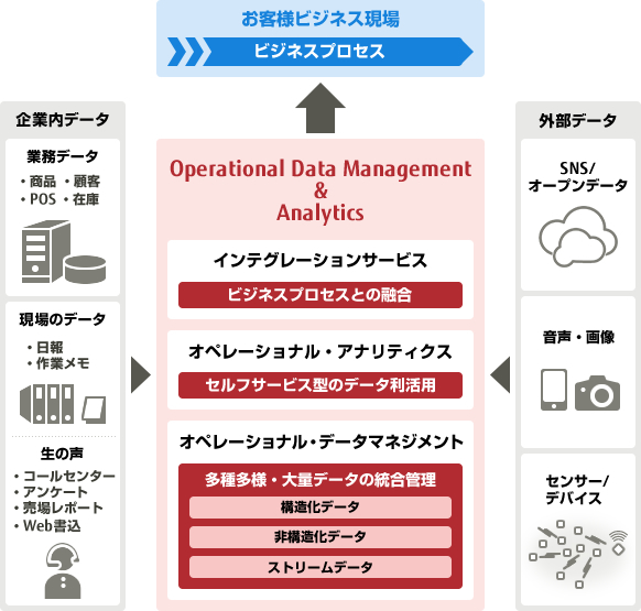 図:Operational Data Management & Analyticsを構成する3つの要素