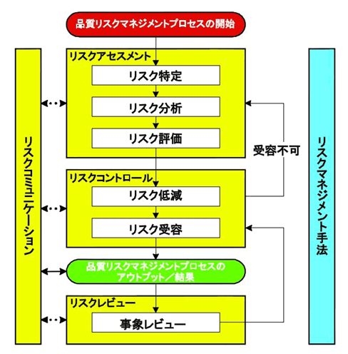 【第5回】RCM実施事例(医薬品業界)