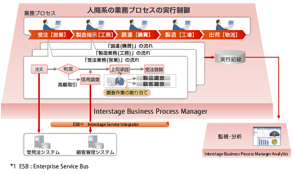 Interstage Business Process Managerの特長