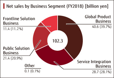 Net sales of Business Segment (FY2018)