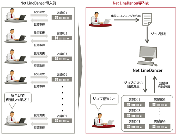 NetLineDancer利用シーン