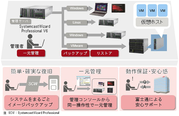 SystemcastWizard Professional 概要図