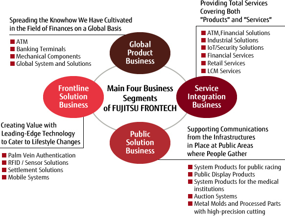 Main Four Business Segments of FUJITSU FRONTECH