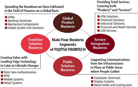 the customer segmentation in indian banking system business essay Five forces model for indian banking industry business essay five forces model for indian banking industry business essay  was to set up itself as a cognition based and engineering driven bank that would provide to the demands of the emerging indian economic system  the customer segmentation in indian banking system business essay.