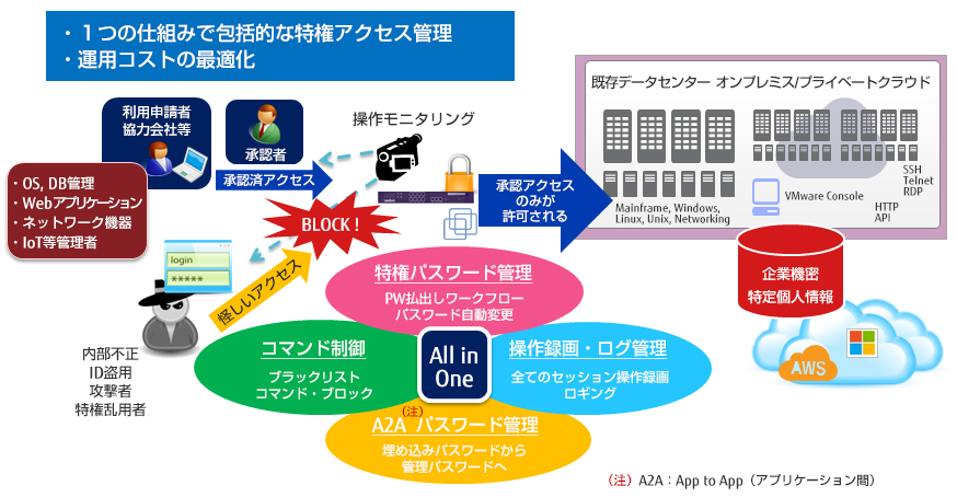 CA Privileged Access Managerの概要図