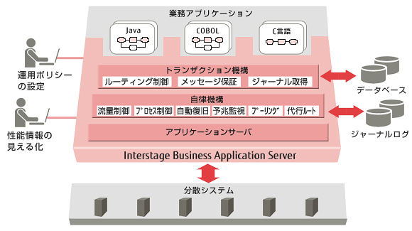 Interstage Bussiness Application Server 構成図