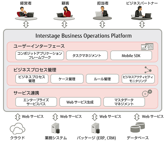 「Interstage Business Operations Platform」の概要の図