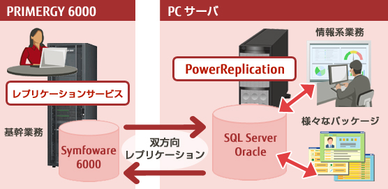 PowerReplicationの概要図