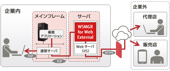 WSMGR for Web External 構成図