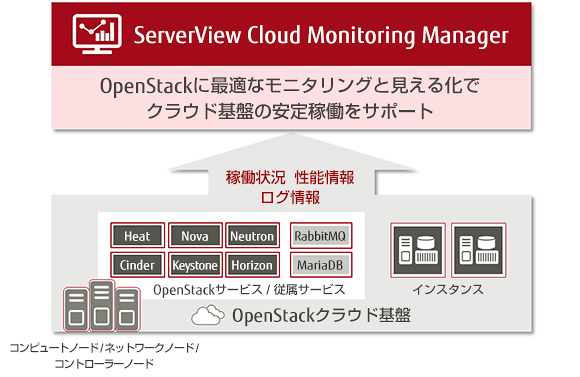 ServerView Cloud Monitoring Manager 概要図