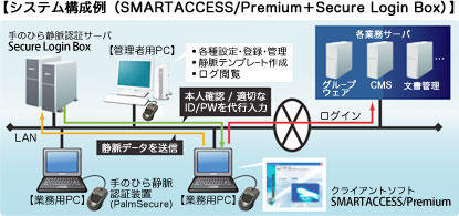 システム構成例(SMARTACCESS/Premium+Secure Login Box