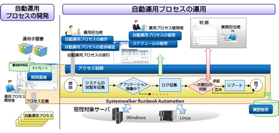 Systemwalker Runbook Automation