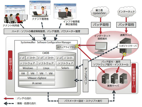 Systemwalker Software Configuration Manager概要図