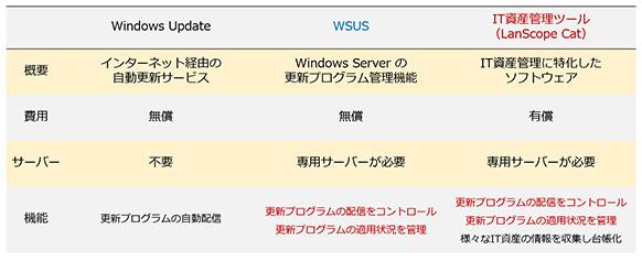 Windows 10のアップデート方法