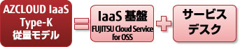 AZCLOUD IaaS Type-K 従量モデル=IaaS基盤 FUJITSU Cloud Service for OSS+サービス デスク