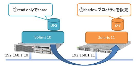 まっちーの仮想化講座】第17回:UFSからZFSへの移行 - Fujitsu Japan