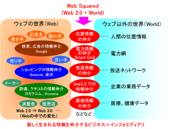 WebSquaredイメージ