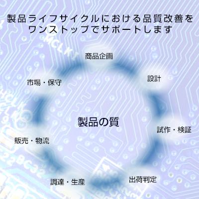 ラボ 富士通 クオリティ