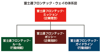 富士通フロンテック・ウェイの体系図