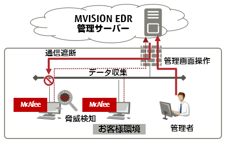 McAfee MVISION Mobile
