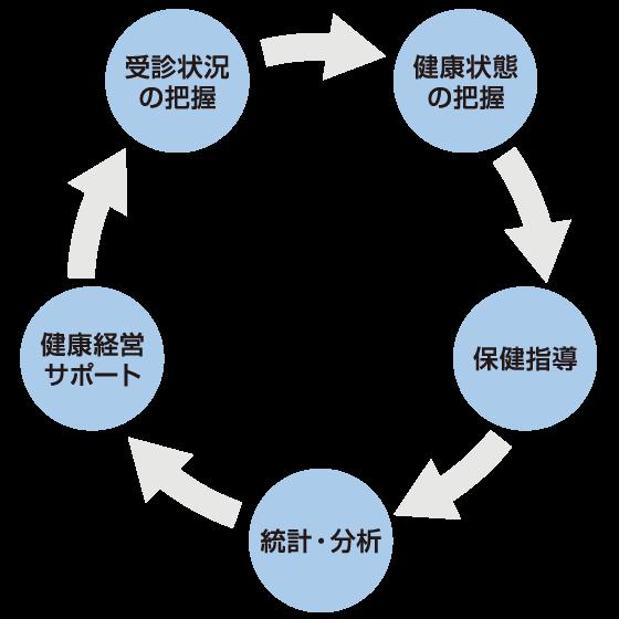管理 システム 健康