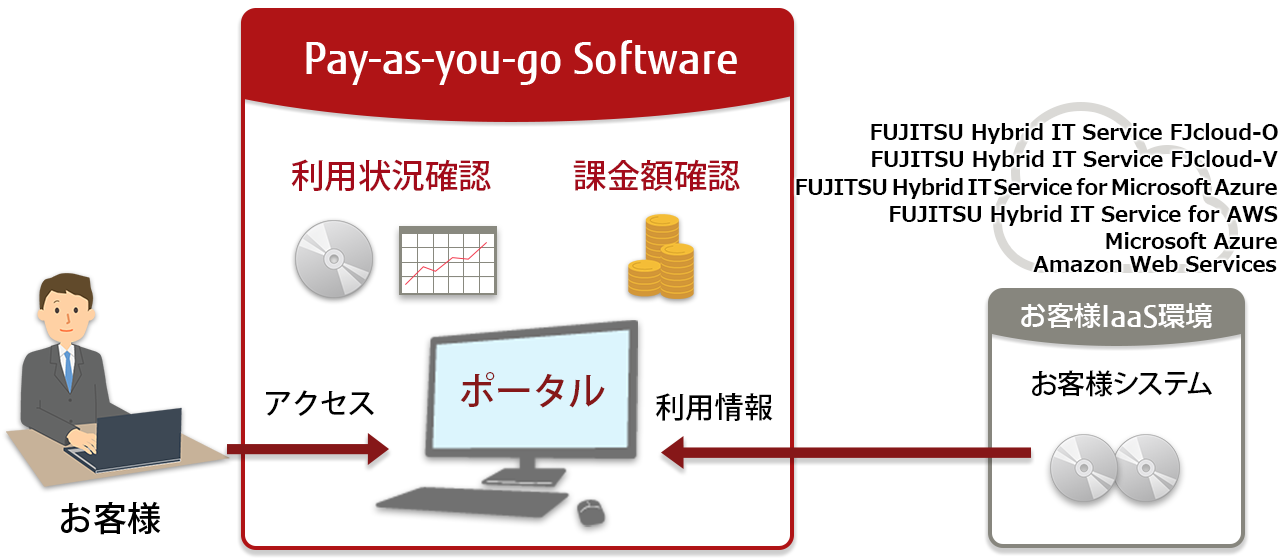 Pay-as-you-go Software(従量課金ソフトウェア)の特長