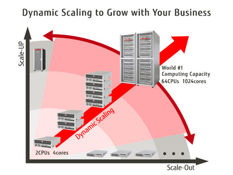 Figure 01:Dynamic Scaling to Grow with Your Business