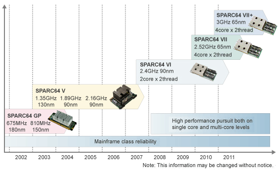 SPARC Processor history