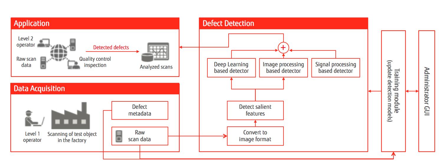 Fujitsu Develops State-of-the-Art AI Solution to