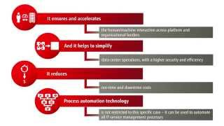 FUJITSU Managed Infrastructure Service Data Center Management and Automation Solutions