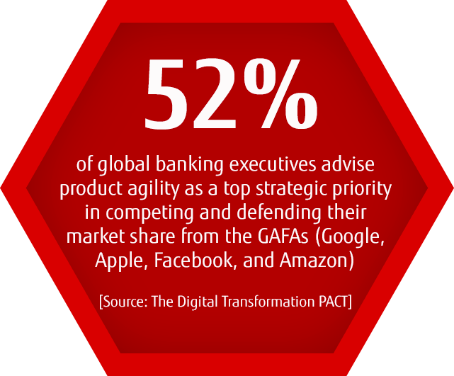 52% of global banking executives advise product agility as a top strategic priority