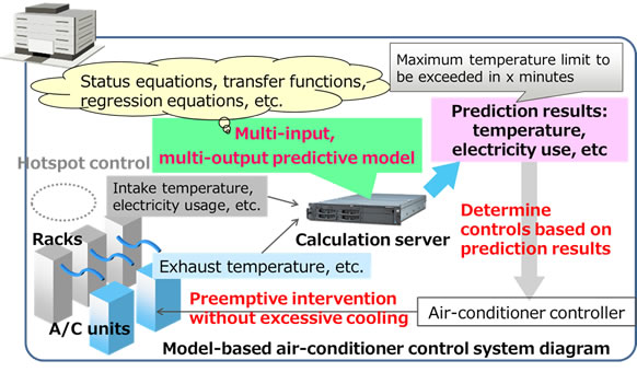 Figure 1: Model-based air-conditioner control system
