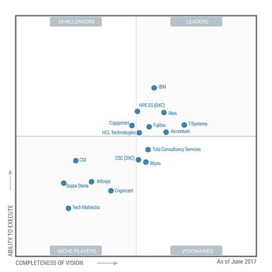 Magic Quadrant for Data Center Outsourcing and Infrastructure Utility Services Europe