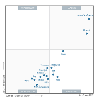 Magic_Quadrant for_Cloud_Infrastructure_as_a_Service.png